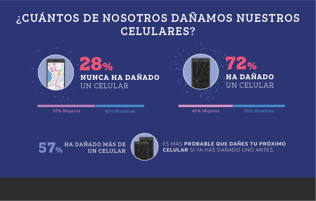 ¿Cuántos de nosotros dañamos nuestros celulares?