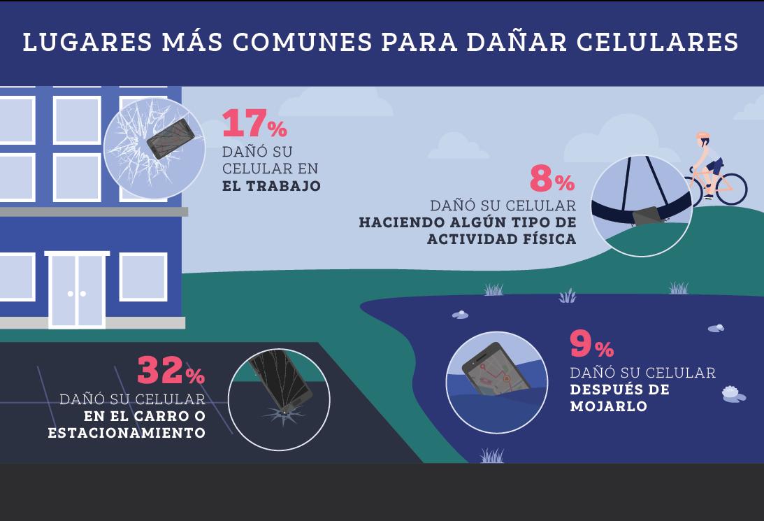 Lugares más comunes para dañar celulares