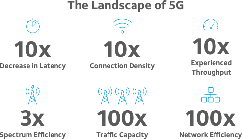 The landscape of 5G