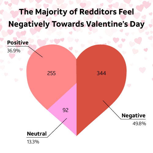 The Majority of Redditors Feel Negatively Towards Valentine's Day