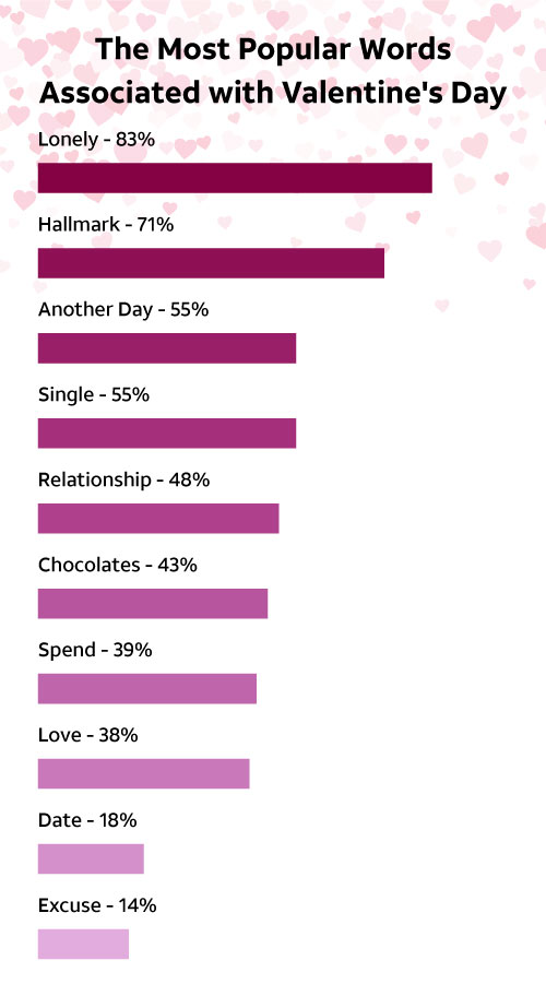 The Most Popular Words Associated with Valentine's Day