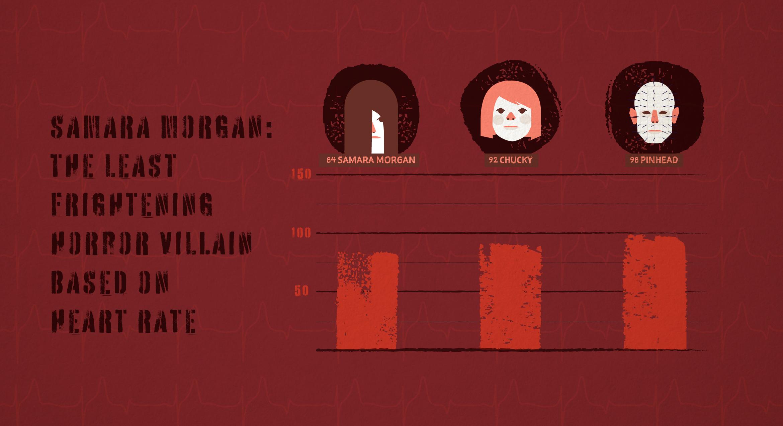 Samara Morgan: The Least Frightening Horror Villain Based on Heart Rate